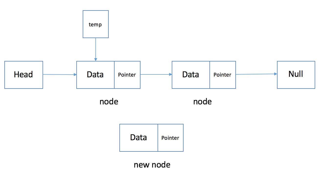 Adding node to linked list 1