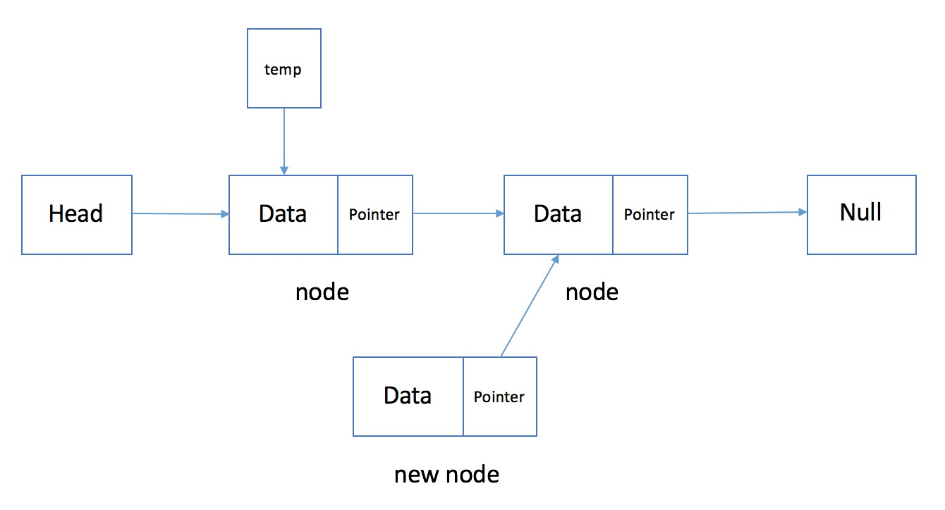 Adding node to linked list 2