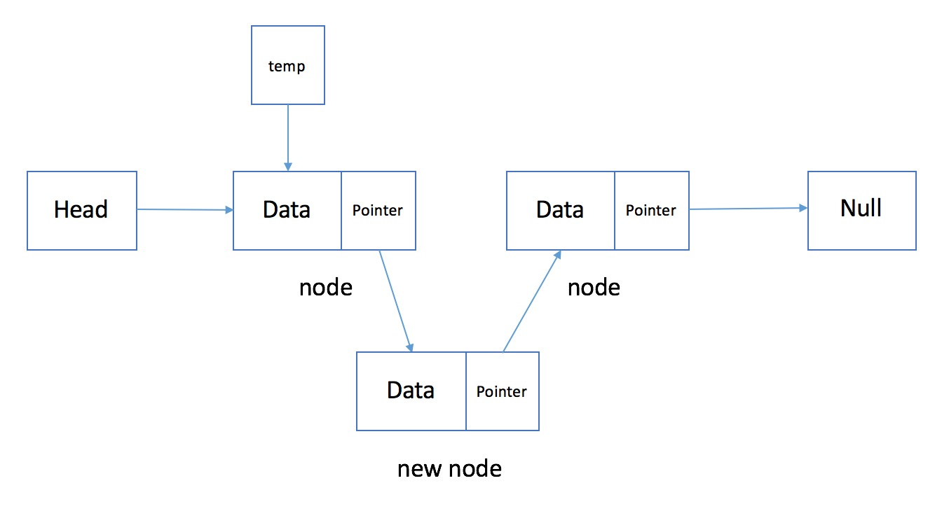 Adding node to linked list 3