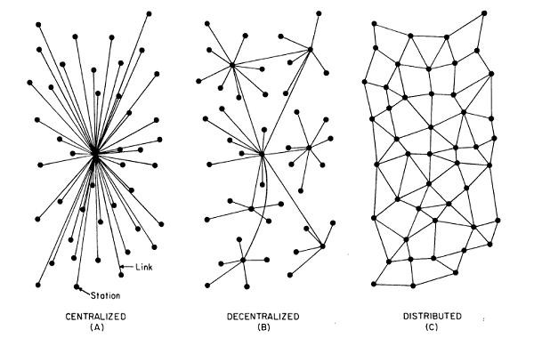 Comparison of centralized, decentralized and distributed networks