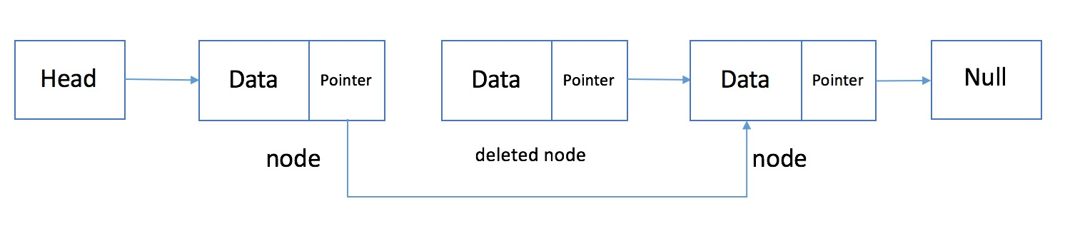 Deleting node to linked list 1