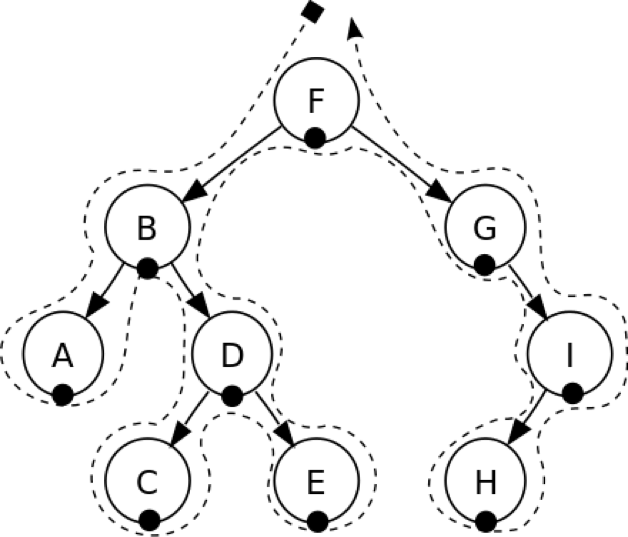 Inorder Tree Traversal