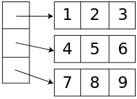 Illustration of two-dimensional array