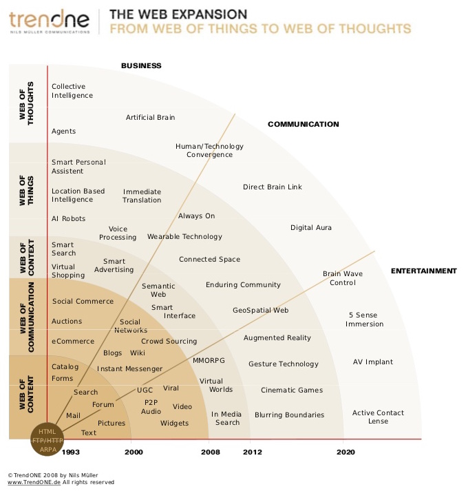 TrendOne - The Web Expansion